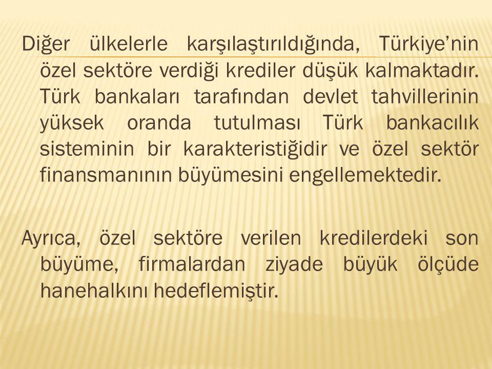 Diğer ülkelerle karşılaştırıldığında, Türkiye'nin özel sektöre verdiği krediler düşük kalmaktadır.