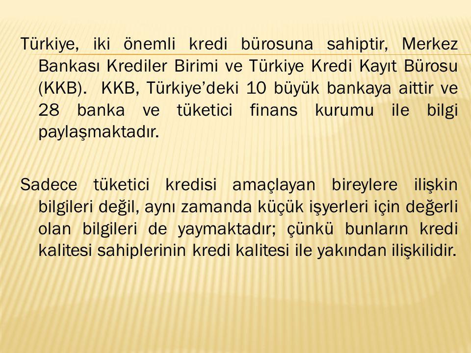 Türkiye, iki önemli kredi bürosuna sahiptir, Merkez Bankası Krediler Birimi ve Türkiye Kredi Kayıt Bürosu (KKB).