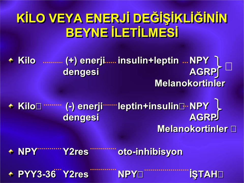 KİLO VEYA ENERJİ DEĞİŞİKLİĞİNİN BEYNE İLETİLMESİ Kilo (+) enerjiinsulin+leptin NPY dengesi AGRP Melanokortinler  Kilo¯ (-) enerjileptin+insulin¯NPY