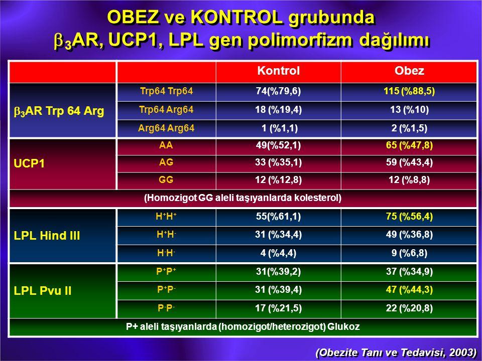 OBEZ ve KONTROL grubunda b 3 AR, UCP1, LPL gen polimorfizm dağılımı KontrolObez b 3 AR Trp 64 Arg Trp64 74(%79,6)115 (%88,5) Trp64 Arg6418 (%19,4)13 (