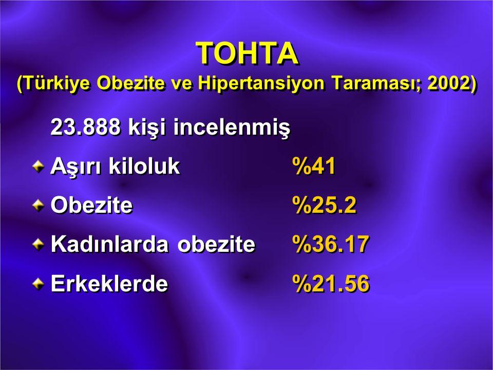 TOHTA (Türkiye Obezite ve Hipertansiyon Taraması; 2002) 23.888 kişi incelenmiş Aşırı kiloluk%41 Obezite%25.2 Kadınlarda obezite%36.17 Erkeklerde%21.56