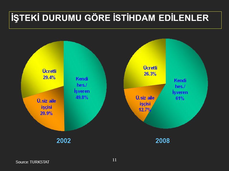 12 İŞSİZLİK ORANI (%) Source: TURKSTAT