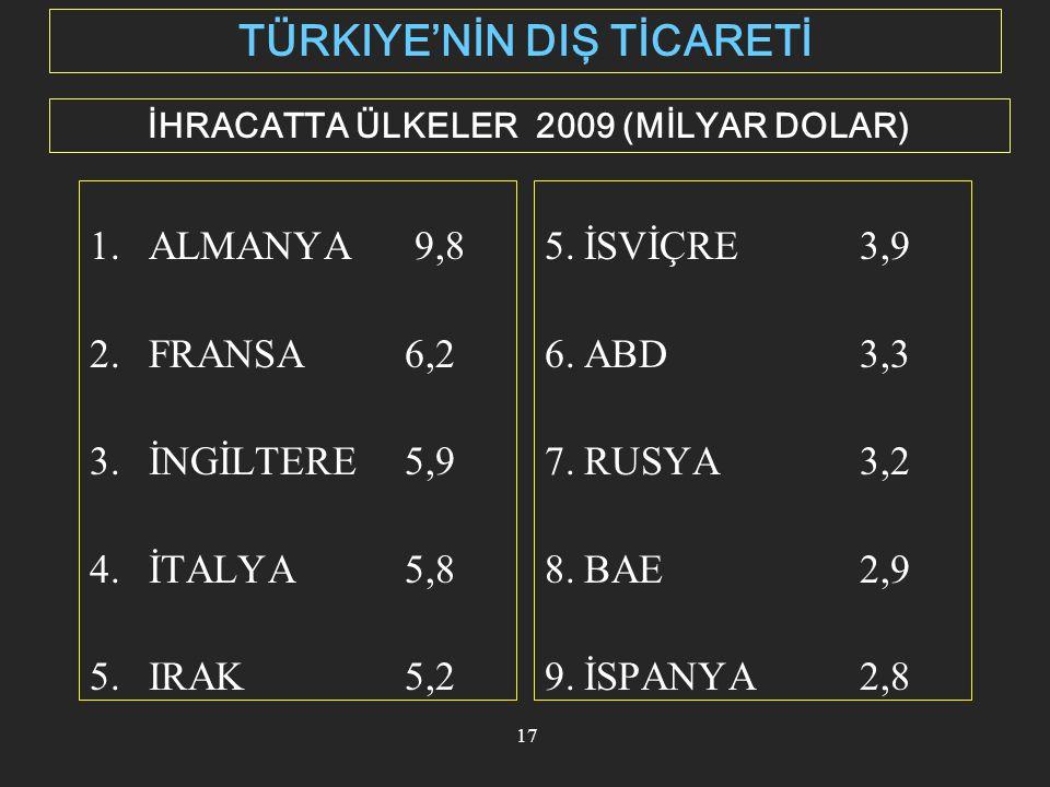 18 İTHALAT (MİLYAR $) Source: TURKSTAT 69,3