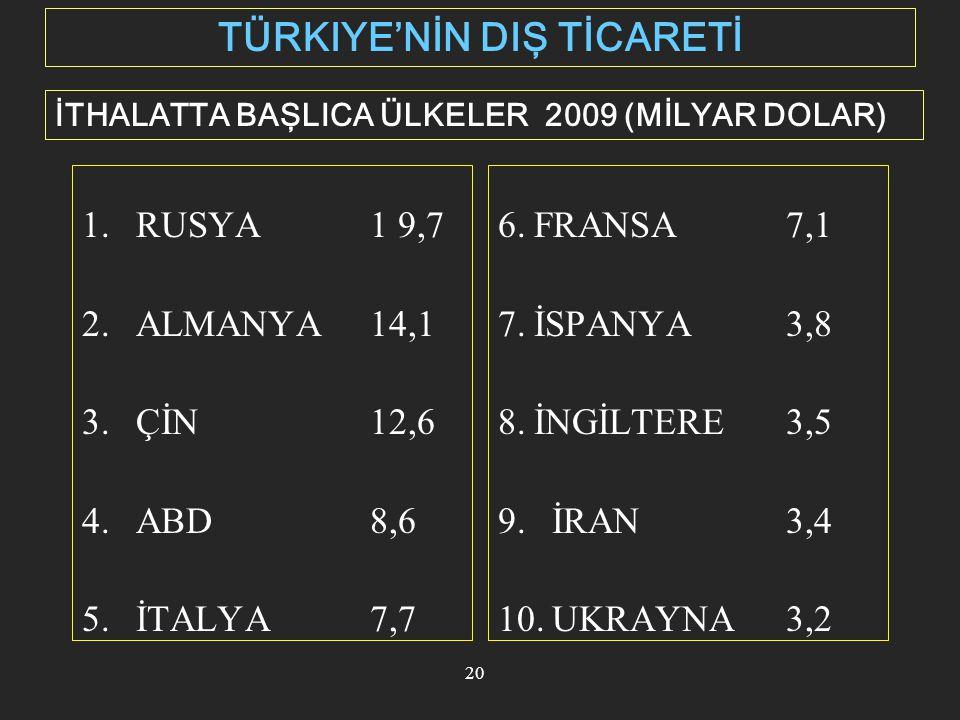 21 YABANCI SERMAYE YATIRIMLARI Source: TURKSTAT 1,1