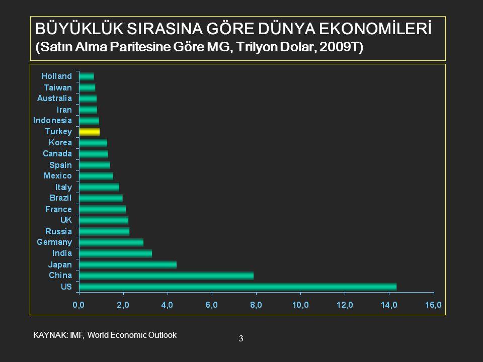 4 BÜYÜKLÜK SIRASINA GÖRE AVRUPA EKONOMİLERİ (Satın Alma Paritesine Göre MG, Trilyon Dolar, 2009T) KAYNAK: IMF, World Economic Outlook
