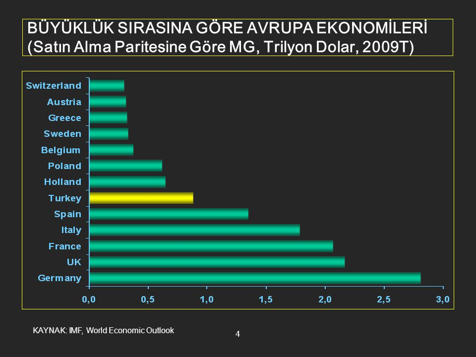 5 DEMOGRAFİK YAPI Source: UN