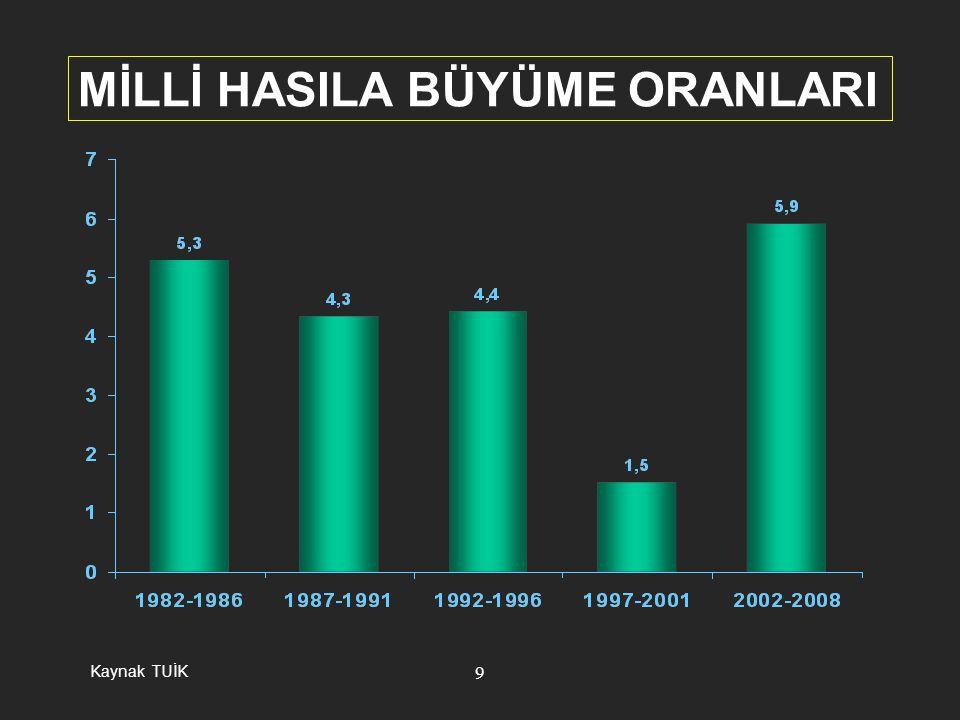 10 İSTİHDAMIN SEKTÖREL DAĞILIMI 2002 2008 Source: TUİK