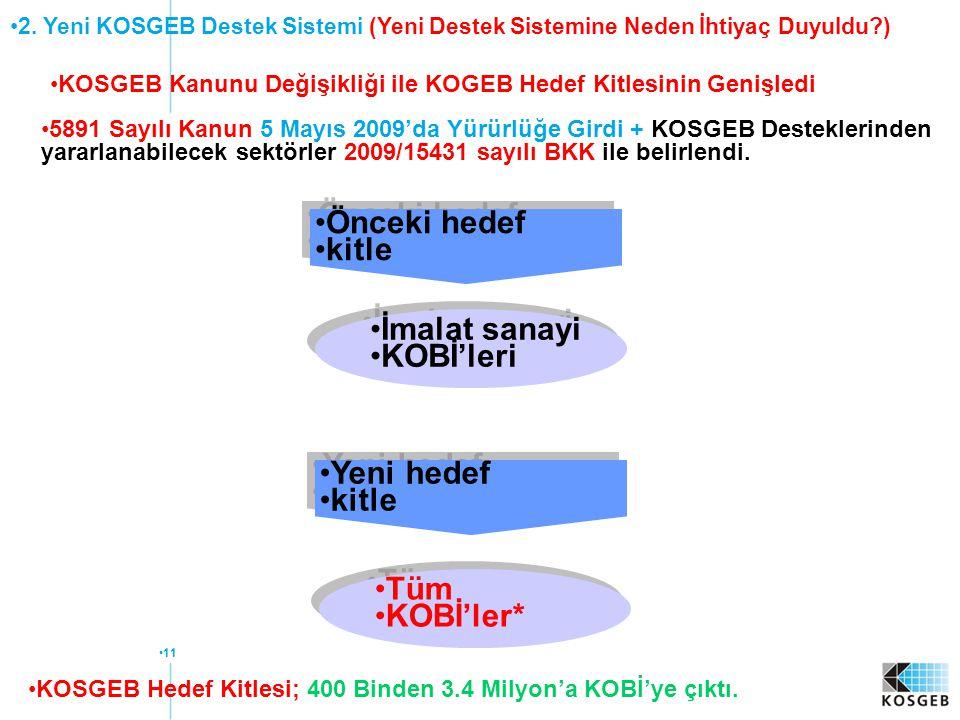 11 KOSGEB Kanunu Değişikliği ile KOGEB Hedef Kitlesinin Genişledi 5891 Sayılı Kanun 5 Mayıs 2009'da Yürürlüğe Girdi + KOSGEB Desteklerinden yararlanab