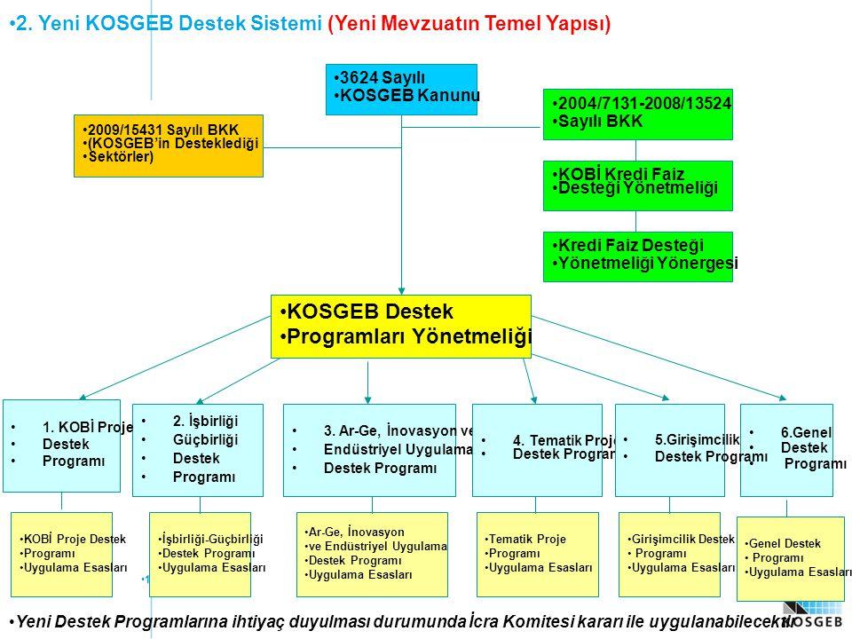 14 2. Yeni KOSGEB Destek Sistemi (Yeni Mevzuatın Temel Yapısı) 3624 Sayılı KOSGEB Kanunu 2004/7131-2008/13524 Sayılı BKK KOBİ Kredi Faiz Desteği Yönet