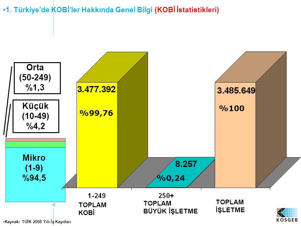 5 %100 %99,76 %0,24 Kaynak: TÜİK 2008 Yılı İş Kayıtları 1. Türkiye'de KOBİ'ler Hakkında Genel Bilgi (KOBİ İstatistikleri) Mikro (1-9) %94,5 Küçük (10-