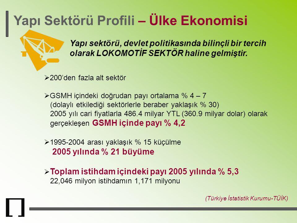 Yapı Sektörü Profili – Ülke Ekonomisi Yapı sektörü, devlet politikasında bilinçli bir tercih olarak LOKOMOTİF SEKTÖR haline gelmiştir. (Türkiye İstati