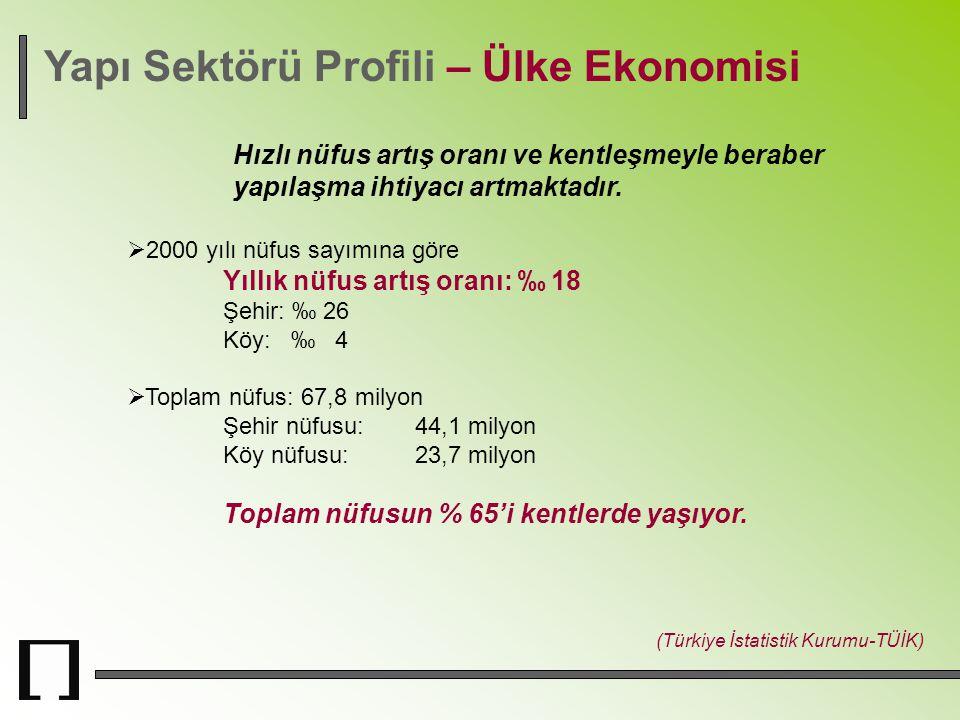 Yapı Sektörü Profili – Ülke Ekonomisi Hızlı nüfus artış oranı ve kentleşmeyle beraber yapılaşma ihtiyacı artmaktadır. (Türkiye İstatistik Kurumu-TÜİK)