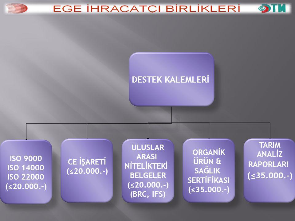 DESTEK KALEMLERİ ISO 9000 ISO 14000 ISO 22000 (≤20.000.-) CE İŞARETİ (≤20.000.-) ULUSLAR ARASI NİTELİKTEKİ BELGELER (≤20.000.-) (BRC, IFS) ORGANİK ÜRÜN & SAĞLIK SERTİFİKASI (≤35.000.-) TARIM ANALİZ RAPORLARI ( ≤35.000.-) ÇEVRE