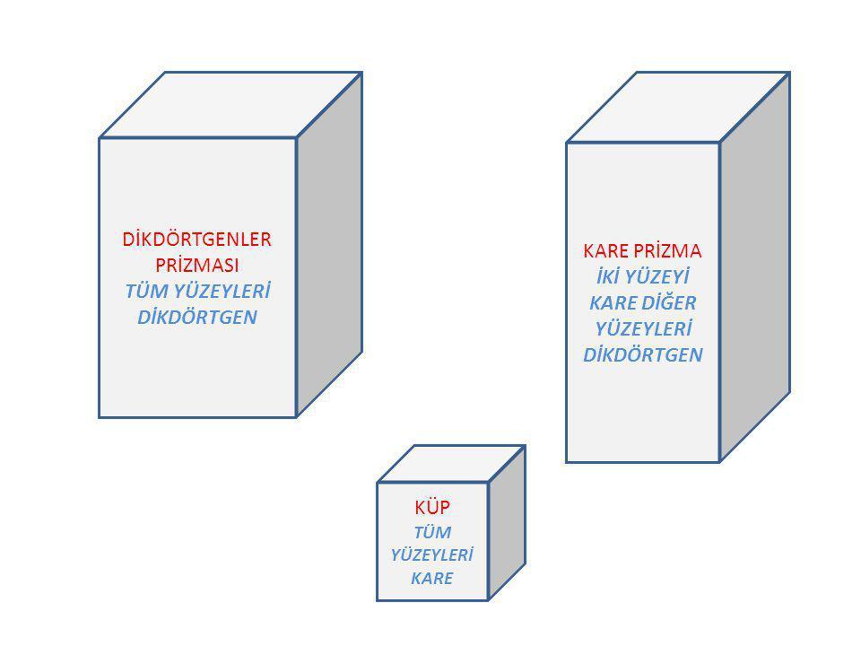 DİKDÖRTGENLER PRİZMASI TÜM YÜZEYLERİ DİKDÖRTGEN a b c Hacim  V=a.b.c Taban Alanı