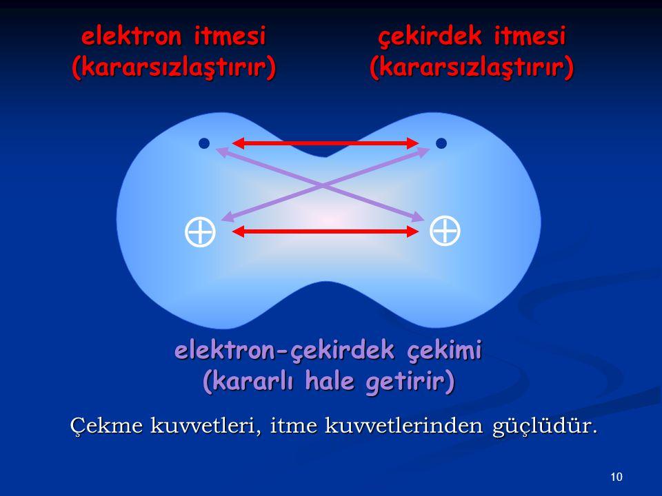 10   çekirdek itmesi (kararsızlaştırır) elektron itmesi (kararsızlaştırır) elektron-çekirdek çekimi (kararlı hale getirir) Çekme kuvvetleri, itme kuvvetlerinden güçlüdür.