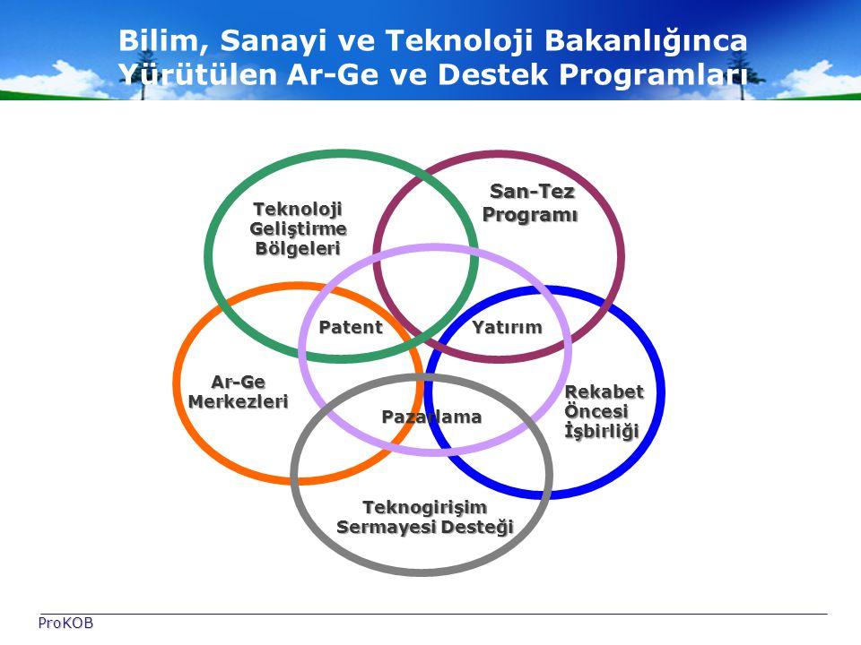Rekabet Öncesi İşbirliği Ar-Ge Merkezleri San-Tez Programı San-Tez Programı Teknoloji Geliştirme Bölgeleri Patent Yatırım Pazarlama Pazarlama Teknogirişim Sermayesi Desteği Bilim, Sanayi ve Teknoloji Bakanlığınca Yürütülen Ar-Ge ve Destek Programları ProKOB