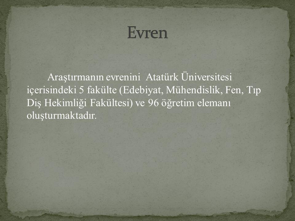 Araştırmanın evrenini Atatürk Üniversitesi içerisindeki 5 fakülte (Edebiyat, Mühendislik, Fen, Tıp Diş Hekimliği Fakültesi) ve 96 öğretim elemanı oluş