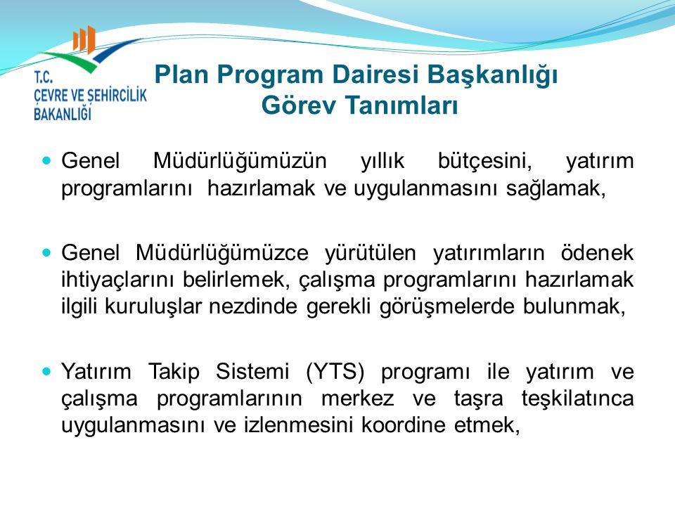 Plan Program Dairesi Başkanlığı Görev Tanımları Genel Müdürlüğümüzün yıllık bütçesini, yatırım programlarını hazırlamak ve uygulanmasını sağlamak, Genel Müdürlüğümüzce yürütülen yatırımların ödenek ihtiyaçlarını belirlemek, çalışma programlarını hazırlamak ilgili kuruluşlar nezdinde gerekli görüşmelerde bulunmak, Yatırım Takip Sistemi (YTS) programı ile yatırım ve çalışma programlarının merkez ve taşra teşkilatınca uygulanmasını ve izlenmesini koordine etmek,