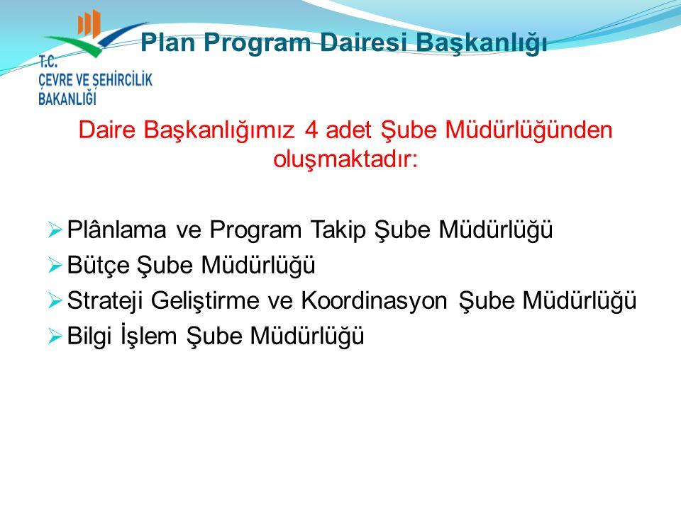 ORGANİZASYON ŞEMASI Daire Başkanı: Selçuk ACU Planlama ve Program Takip Şb.