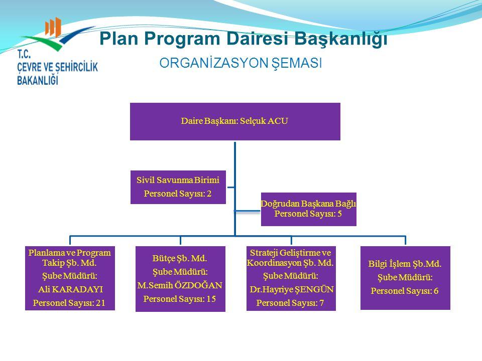 Bütçe Şube Müdürlüğü Teminat İşlemleri; Genel Müdürlüğümüzce ihalesi yapılan işlere ait teminat alma ve iadesi ile ilgili işlemleri kapsamaktadır.