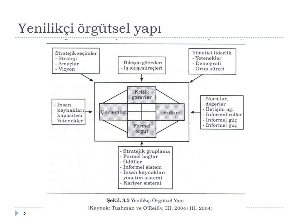 Yenilikçi örgütsel yapı Aksaray Üniv., İ şletme Bölümü, YNT/Z 5145