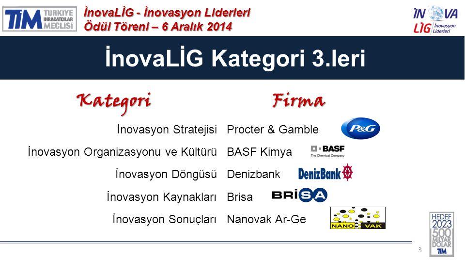 İnovaLİG Kategori 3.leri İnovaLİG - İnovasyon Liderleri Ödül Töreni – 6 Aralık 2014 3KategoriFirma İnovasyon StratejisiProcter & Gamble İnovasyon Organizasyonu ve KültürüBASF Kimya İnovasyon DöngüsüDenizbank İnovasyon KaynaklarıBrisa İnovasyon SonuçlarıNanovak Ar-Ge