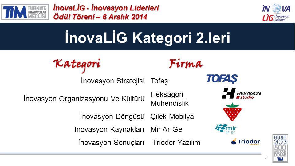 İnovaLİG Kategori 2.leri 4 İnovaLİG - İnovasyon Liderleri Ödül Töreni – 6 Aralık 2014 KategoriFirma İnovasyon StratejisiTofaş İnovasyon Organizasyonu Ve Kültürü Heksagon Mühendislik İnovasyon DöngüsüÇilek Mobilya İnovasyon KaynaklarıMir Ar-Ge İnovasyon Sonuçları Triodor Yazilim