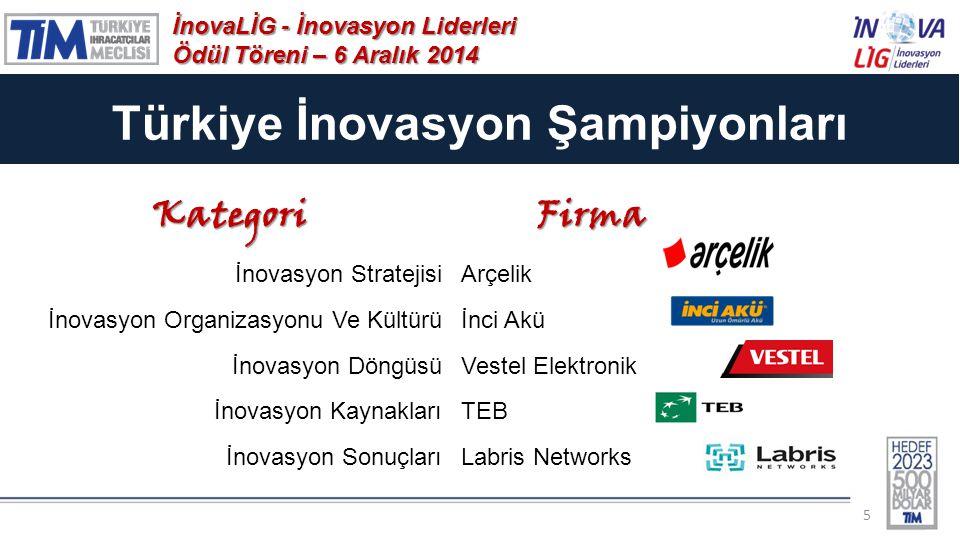 Türkiye İnovasyon Şampiyonları 5 İnovaLİG - İnovasyon Liderleri Ödül Töreni – 6 Aralık 2014 KategoriFirma İnovasyon StratejisiArçelik İnovasyon Organizasyonu Ve Kültürüİnci Akü İnovasyon DöngüsüVestel Elektronik İnovasyon KaynaklarıTEB İnovasyon SonuçlarıLabris Networks