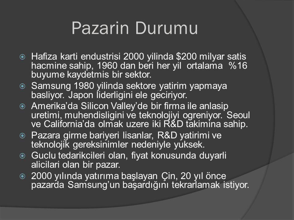 Pazarin Durumu  Hafiza karti endustrisi 2000 yilinda $200 milyar satis hacmine sahip, 1960 dan beri her yil ortalama %16 buyume kaydetmis bir sektor.