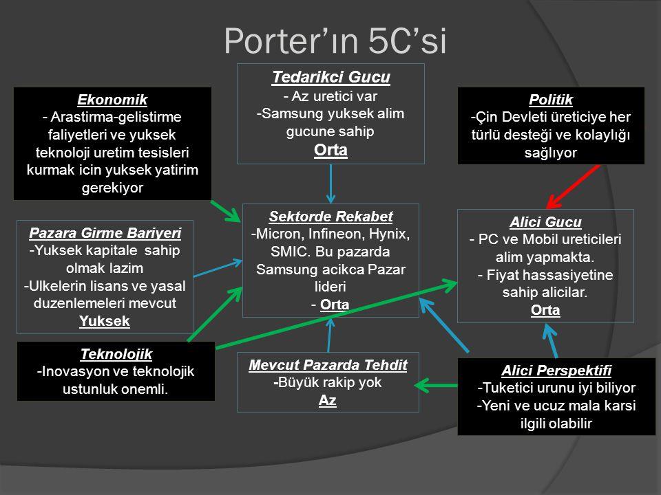 Porter'ın 5C'si Sektorde Rekabet -Micron, Infineon, Hynix, SMIC. Bu pazarda Samsung acikca Pazar lideri - Orta Pazara Girme Bariyeri -Yuksek kapitale