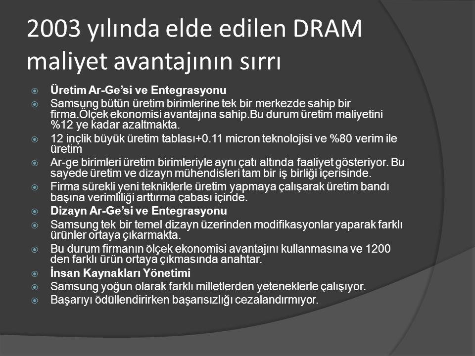 2003 yılında elde edilen DRAM maliyet avantajının sırrı  Üretim Ar-Ge'si ve Entegrasyonu  Samsung bütün üretim birimlerine tek bir merkezde sahip bi