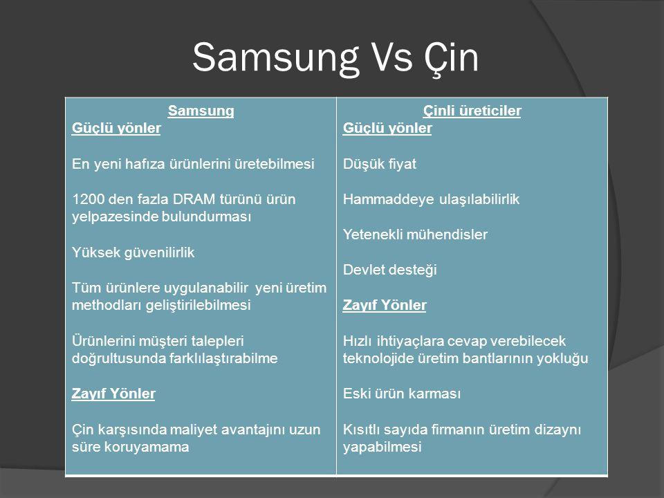 Samsung Vs Çin Samsung Güçlü yönler En yeni hafıza ürünlerini üretebilmesi 1200 den fazla DRAM türünü ürün yelpazesinde bulundurması Yüksek güvenilirl