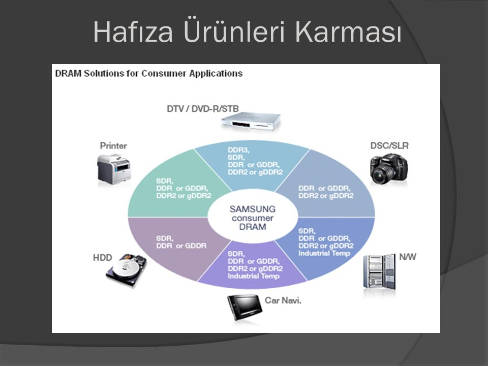 Samsung'un 4P Stratejisi Product : Hafiza kartlari yuksek teknolojide uretilebilen, arge ve bilgi birikimi gerektiren urunlerdir.Samsung'un 1200 cesit farkli hafiza karti modeli vardir.