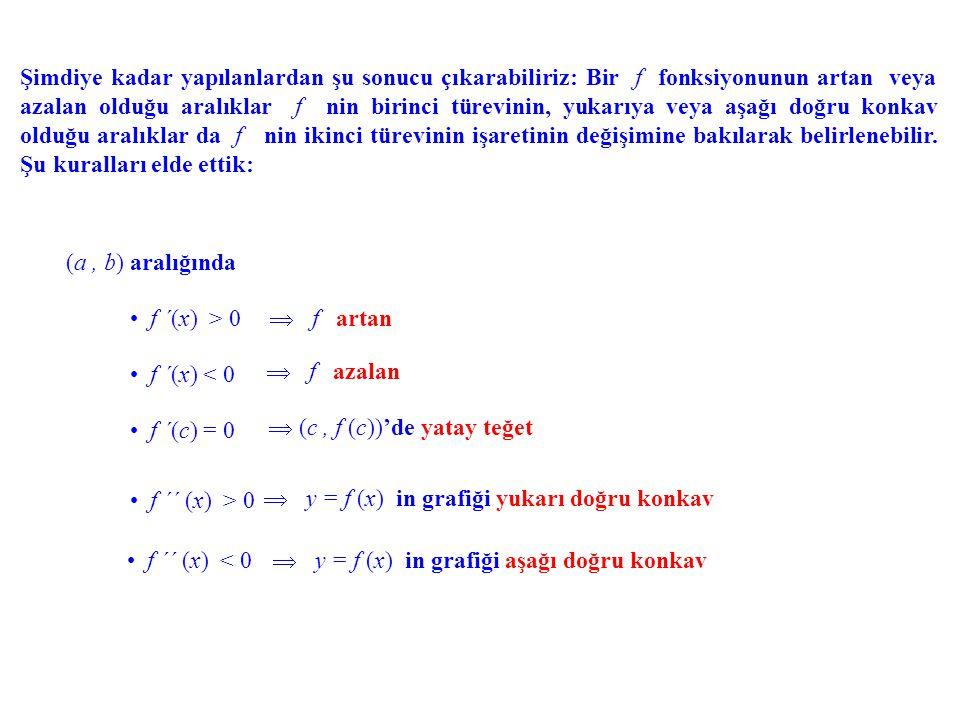 (a, b) b) aralığında f ´´ (x) > 0 f ´´ (x) < 0 Örnek. f(x) = x 3 fonksiyonunun yukarı ve aşağı doğru konkav olduğu aralıkları belirle- yelim. f´(x) f´