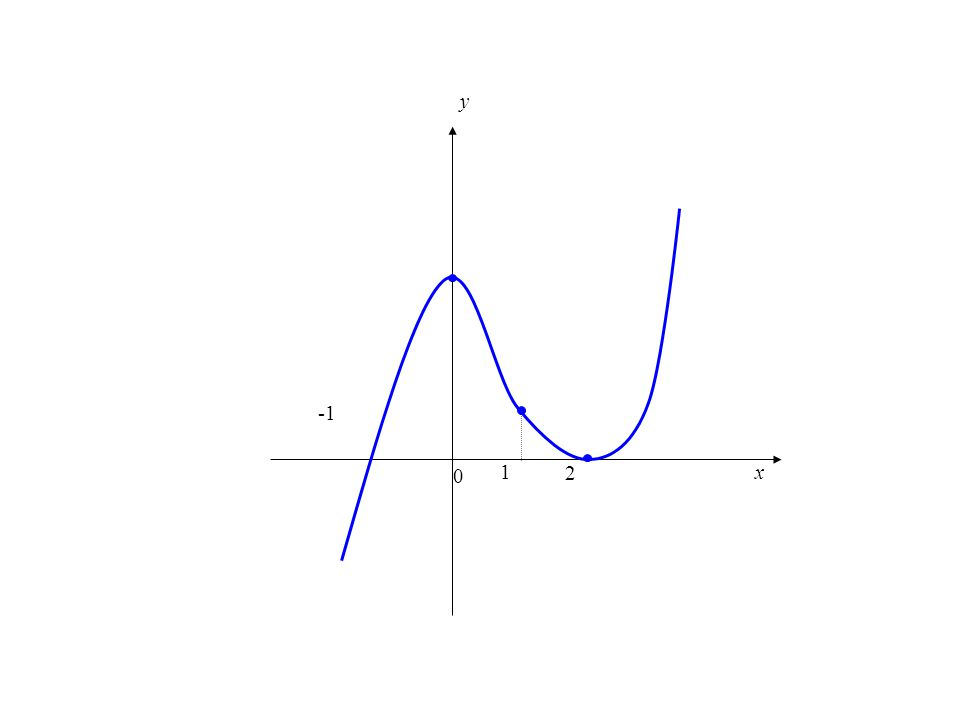 """Bir f fonksiyonunun grafiğinde konkavlığın değiştiği noktaya f nin dönüm noktası denir. Bu durumda, """"f nin x = c'de dönüm noktası var"""" denir. x y (0,0"""