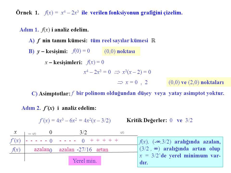 Grafik Çizimi. Adım 1. f(x) analiz edilir. A) f nin tanım kümesi belirlenir. B) Koordinat kesişimleri bulunur. C) Asimptotlar bulunur. (f nin tanım kü