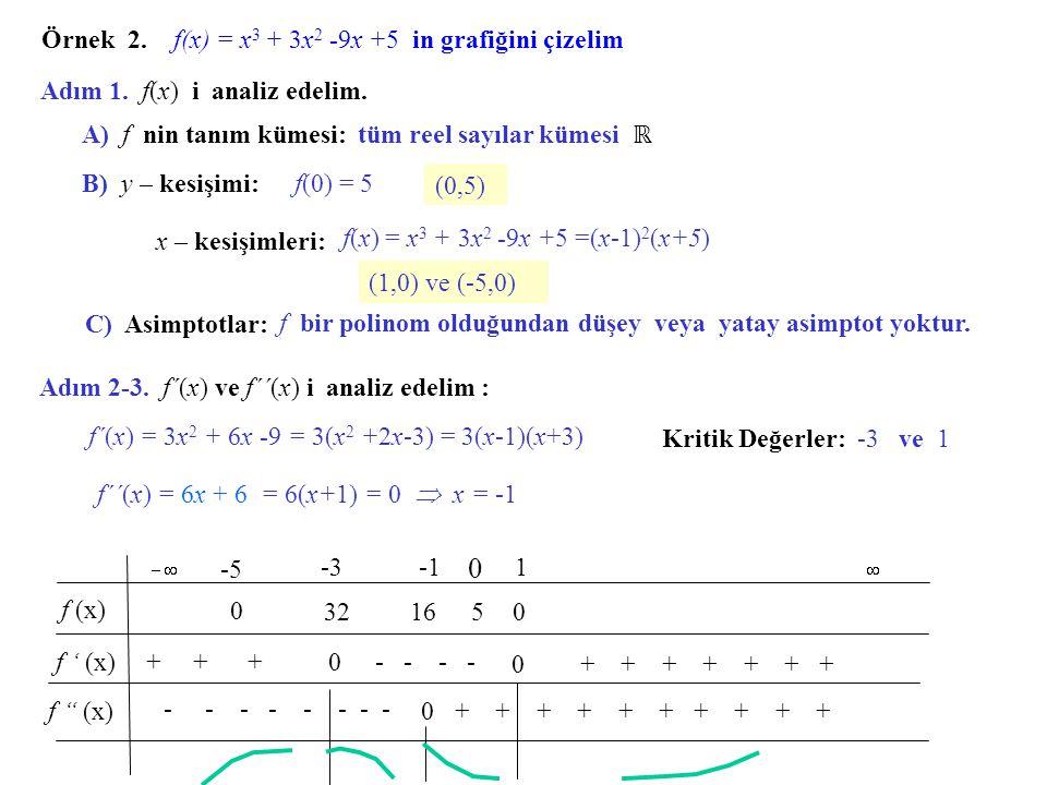Adım 4. Grafiği çizelim. 2 1 -2 f(x) = x 4 – 2x 3 1 0 y x Bulduğumuz noktaları yerleştirelim
