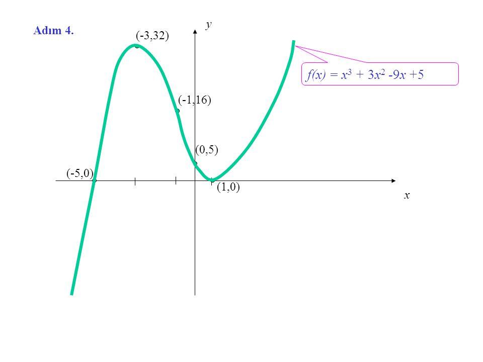 Örnek 2. f(x) = x 3 + 3x 2 -9x +5 in grafiğini çizelim Adım 1. f(x) i analiz edelim. A) f nin tanım kümesi: B) y – kesişimi: x – kesişimleri: (1,0) ve
