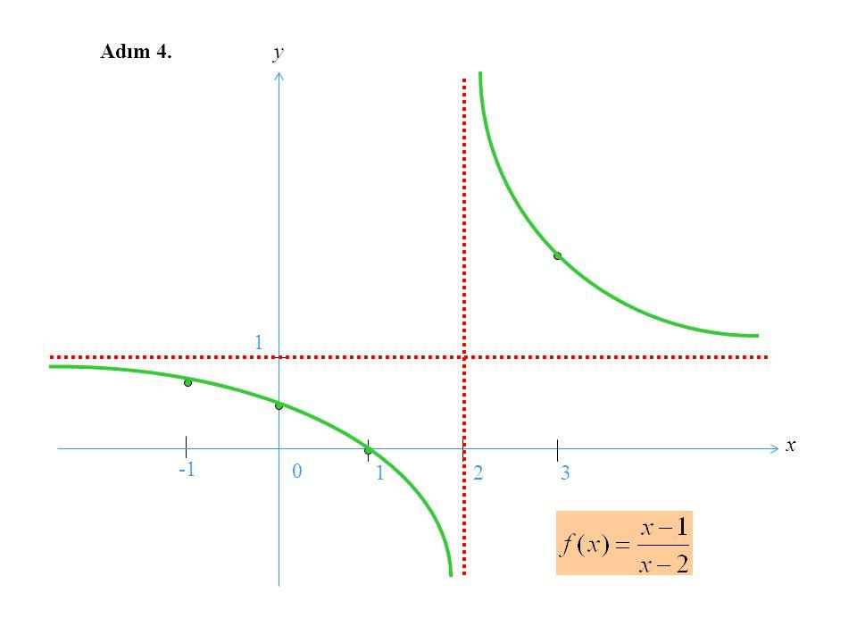 Bu örnekte de Adım 2 ve Adım 3 ü birlikte gerçekleştirip bir tek tablo yapacağız: 0 2 1/2 -1/4 1/4 1 0 2 - - - - - - + + + + + - - - - - - - - x f´(x)