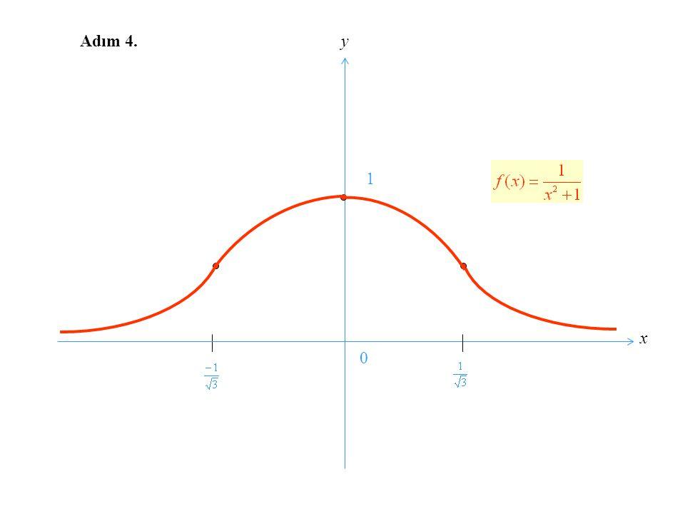 Adım 2 ve Adım 3 ü birlikte gerçekleştirip bir tek tablo yapalım: 0 1 0 1 1/2 + + + + + + + + + - - - - - - + + + + - - - - - - - x f´(x) f(x)f(x) f´´
