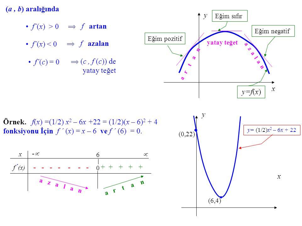 Artan – Azalan Fonksiyonlar. x y x y=f(x) (x,f(x)) y= f(x) a r t a n a r t a n a z a l a n Bir (a, b) aralığında tanımlı bir f fonksiyonu verilmiş ols