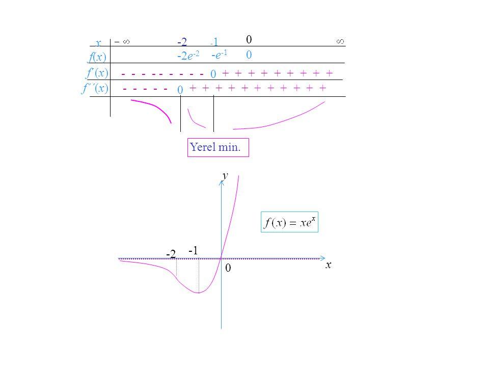 Örnek 5. in grafiğini çizelim. Grafik çizim stratejisindeki adımları sırasıyla izliyoruz. Tanım kümesi: ℝ x-kesişimi ve y-kesişimi: (0,0). Düşey asimp