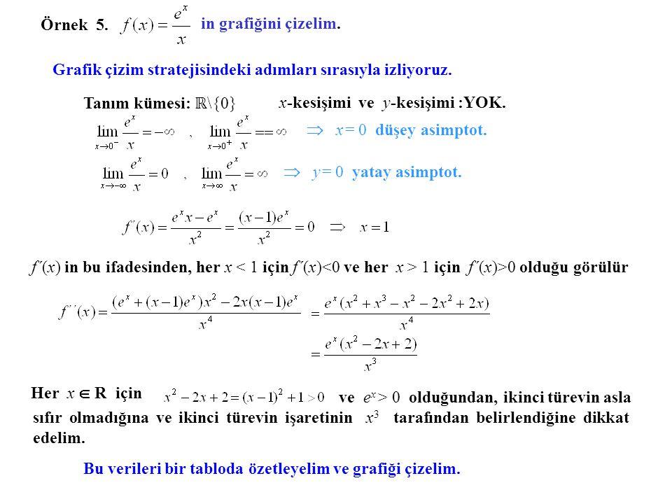 Yerel min. 0 x f´(x) f(x)f(x) f´´(x) -2 -2e -2 0 - - - - - - - - - - - - - - + + + + + + + + + + + + + + + + + + + + -1 -e -1 0 0 x y 0 -2