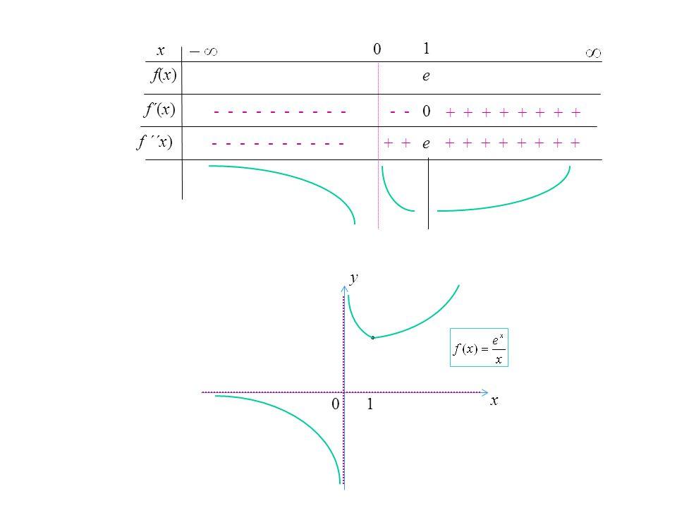 Örnek 5. in grafiğini çizelim. Grafik çizim stratejisindeki adımları sırasıyla izliyoruz. Tanım kümesi: ℝ \{0} x-kesişimi ve y-kesişimi :YOK.  x= 0 d