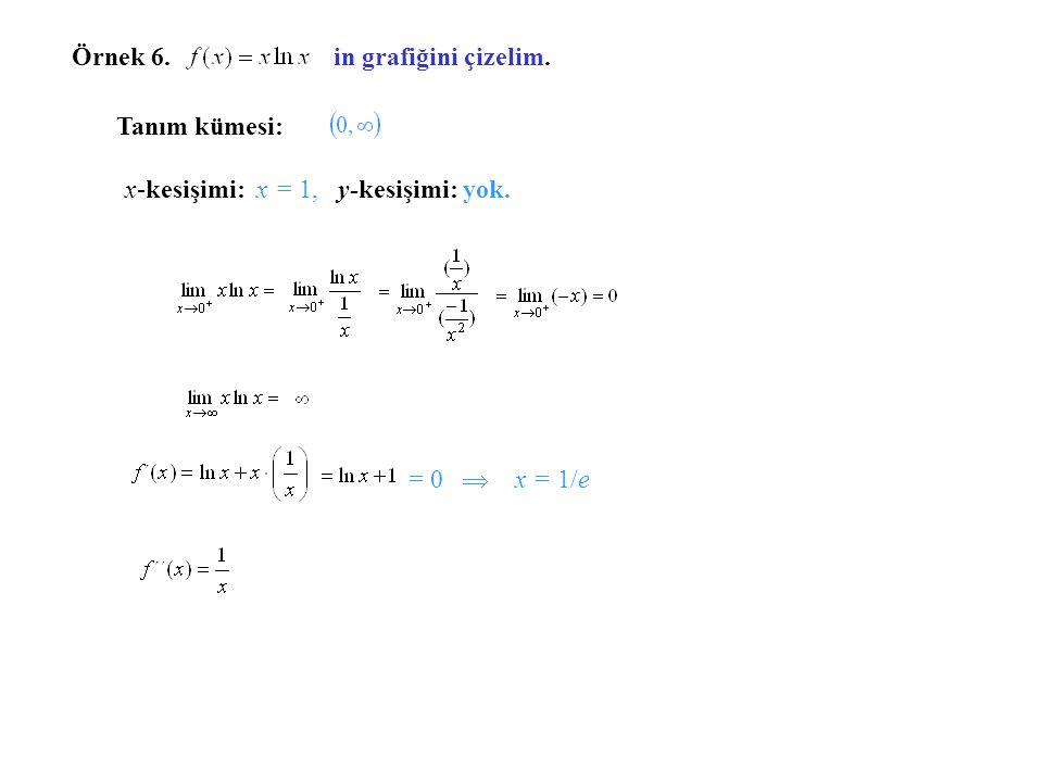 x 0 1 e 0 e - - - - - - - - - - - + + + + + + + + + f´(x) f(x)f(x) f ´´x) x y 0 1