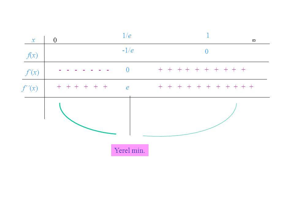 Örnek 6. in grafiğini çizelim. Tanım kümesi: x-kesişimi: x = 1, y-kesişimi: yok. = 0  x = 1/e