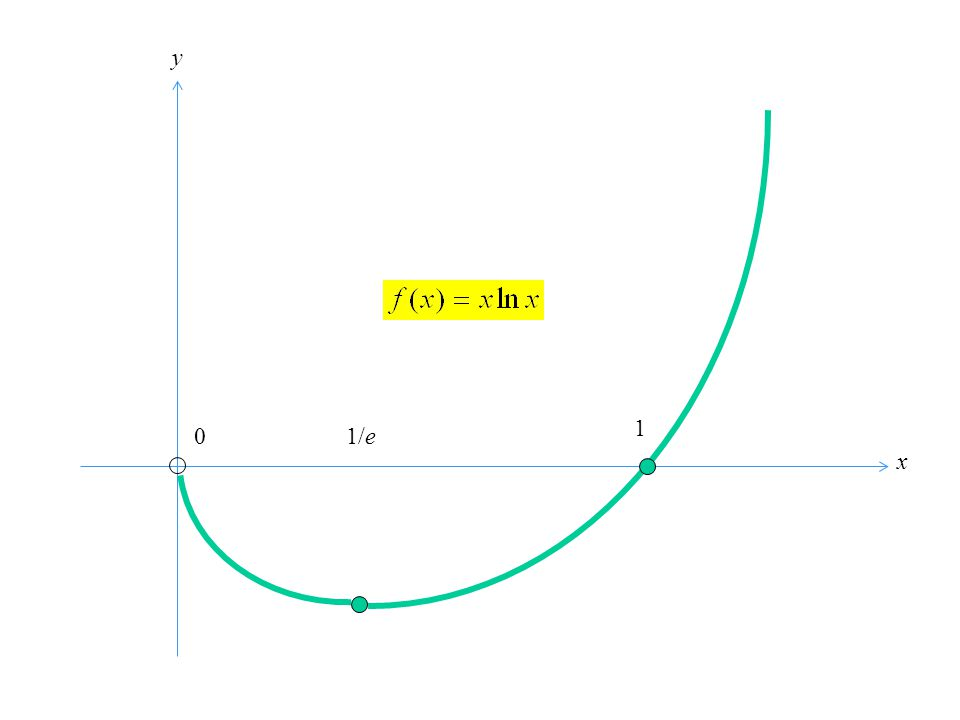 0 x f´(x) f(x)f(x) f´´(x) 1/e -1/e 0 e - - - - - - - + + + + + + + + + + + + + + + + + + + + + + + + Yerel min. 1 0