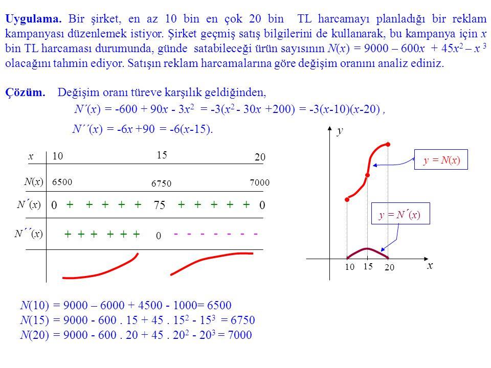 Örnek 7. in grafiğini çizelim. Tanım kümesi: Fonksiyonun koordinat kesişimi, yatay veya düşey asimptotu yoktur(neden?) 0 - - - - + + + + - - - - - - -
