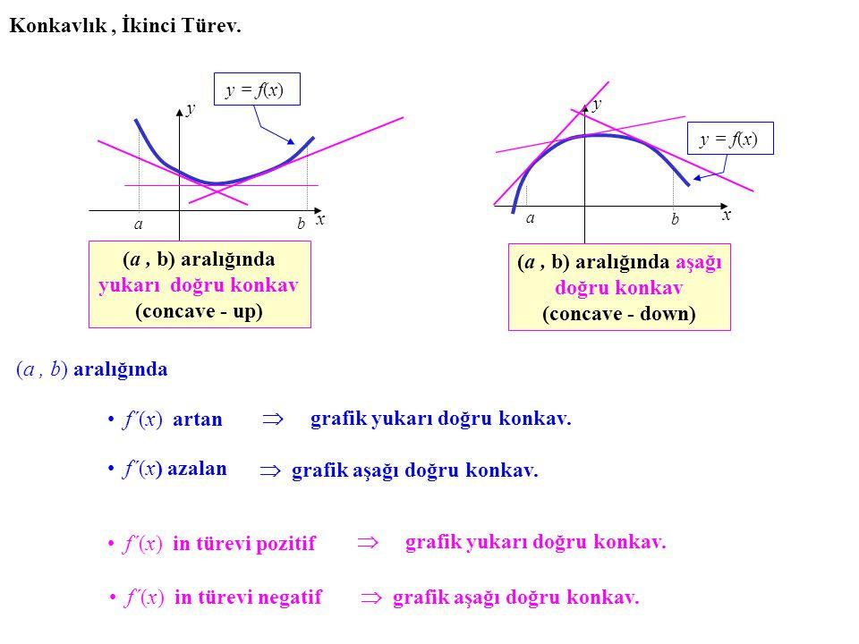 Örnek. fonksiyonunun artan veya azalan olduğu aralıkları belirleyelim. Sağ tarafta parantez içindeki ifade (örneğin x=1 için bu ifadenin sıfır olduğun