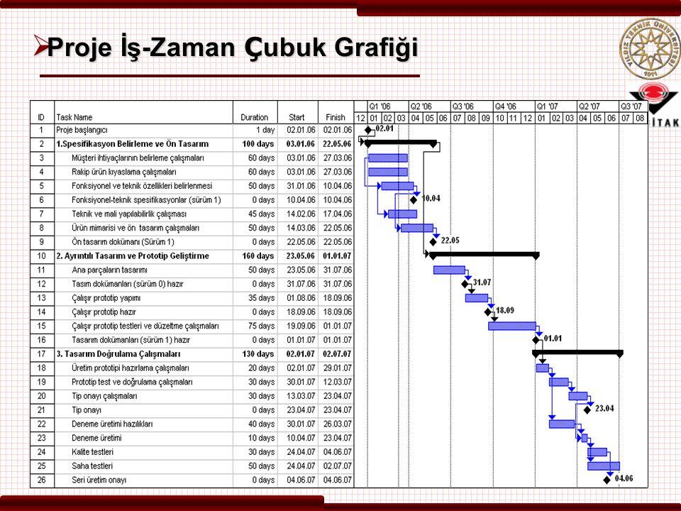  Proje İş-Zaman Ç ubuk Grafiği